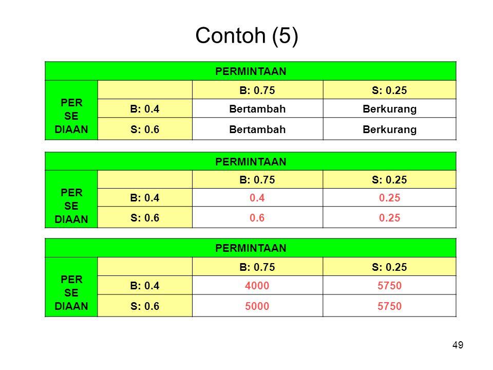 Contoh (5) PERMINTAAN PER SE DIAAN B: 0.75 S: 0.25 B: 0.4 Bertambah