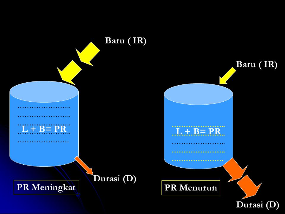 Baru ( IR) Baru ( IR) L + B= PR L + B= PR Durasi (D) PR Meningkat