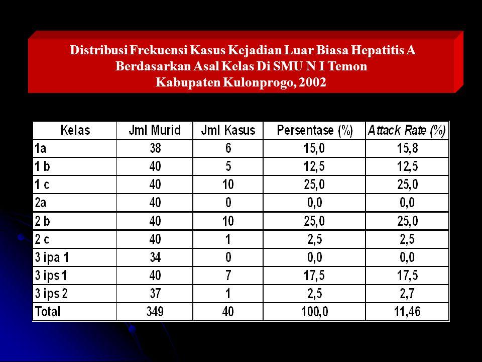 Distribusi Frekuensi Kasus Kejadian Luar Biasa Hepatitis A