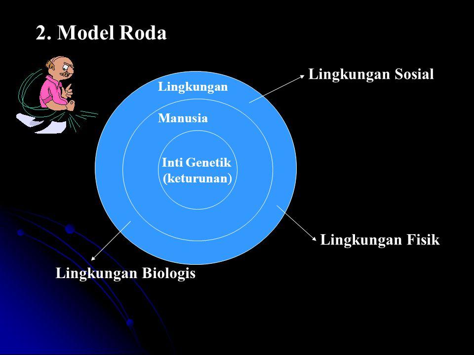 2. Model Roda Lingkungan Sosial Lingkungan Fisik Lingkungan Biologis