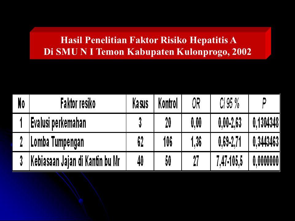 Hasil Penelitian Faktor Risiko Hepatitis A