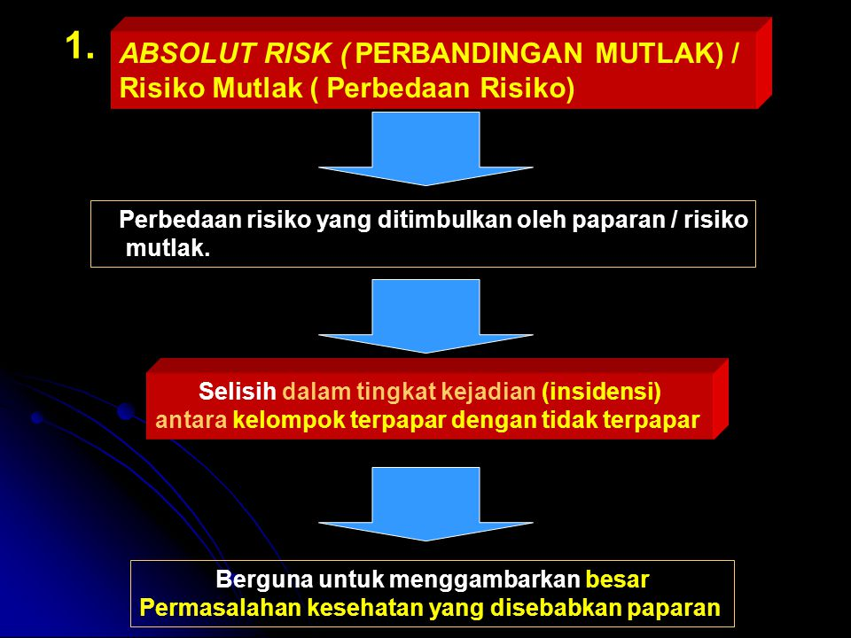 1. ABSOLUT RISK ( PERBANDINGAN MUTLAK) /
