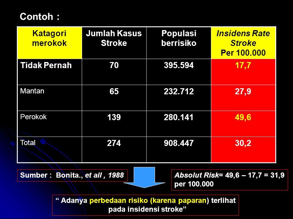 Contoh : Katagori merokok Jumlah Kasus Stroke Populasi berrisiko