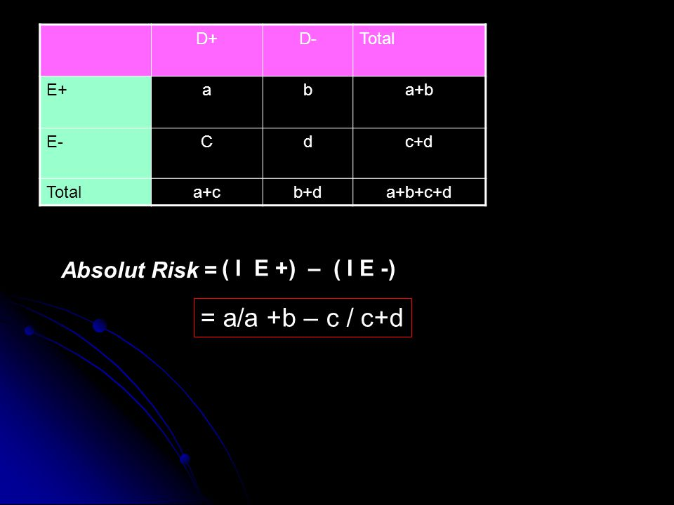 = a/a +b – c / c+d Absolut Risk = ( I E +) – ( I E -) D+ D- Total E+ a