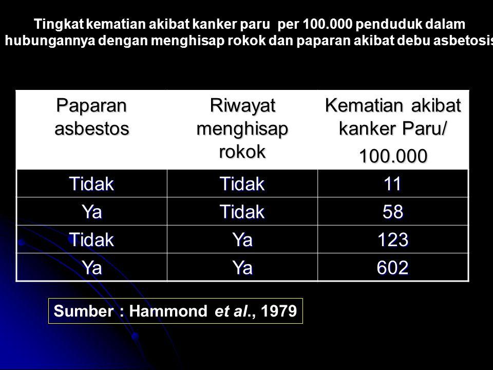 Riwayat menghisap rokok Kematian akibat kanker Paru/ 100.000 Tidak 11