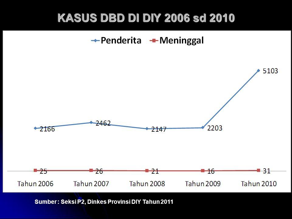 KASUS DBD DI DIY 2006 sd 2010 Sumber : Seksi P2, Dinkes Provinsi DIY Tahun 2011 7
