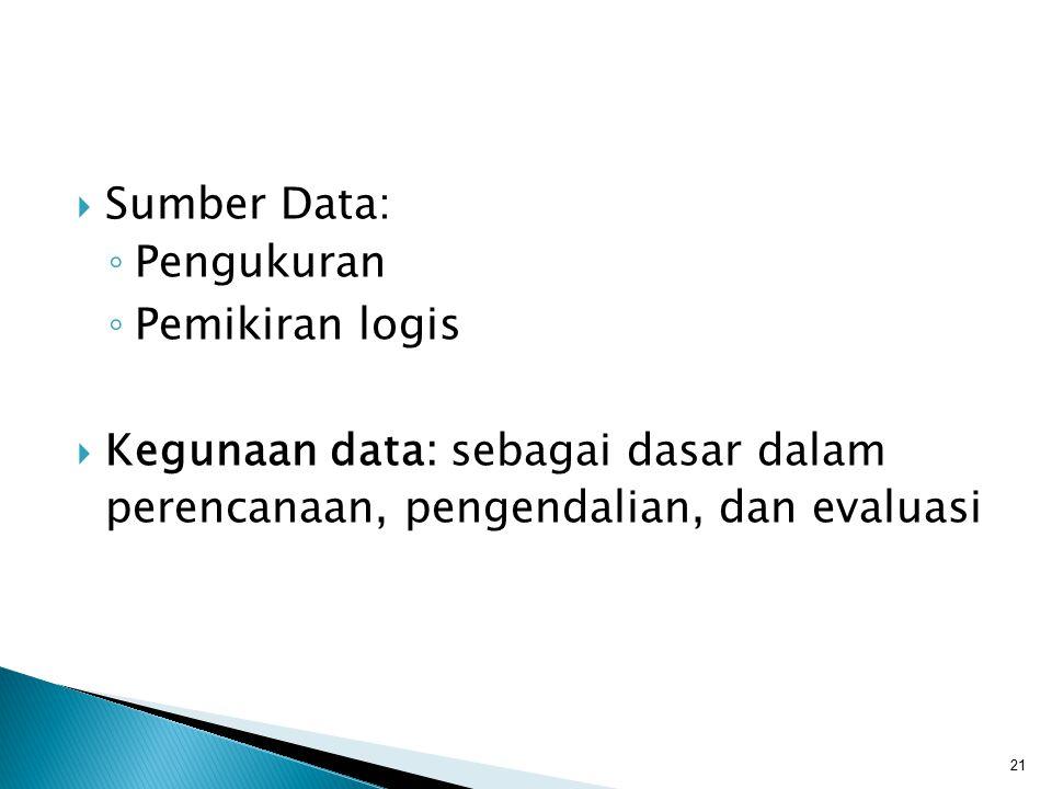 Sumber Data: Pengukuran. Pemikiran logis.