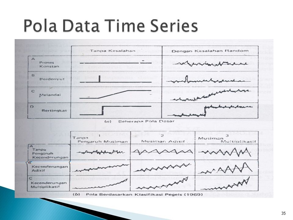 Pola Data Time Series