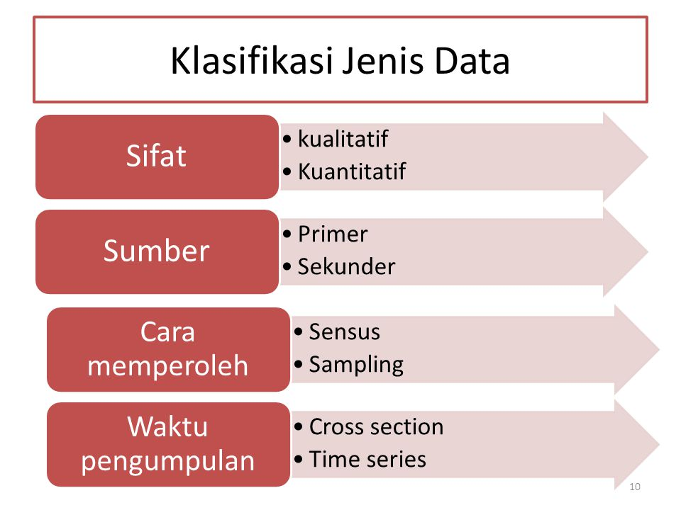 Klasifikasi Jenis Data