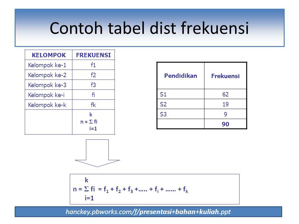 Contoh tabel dist frekuensi