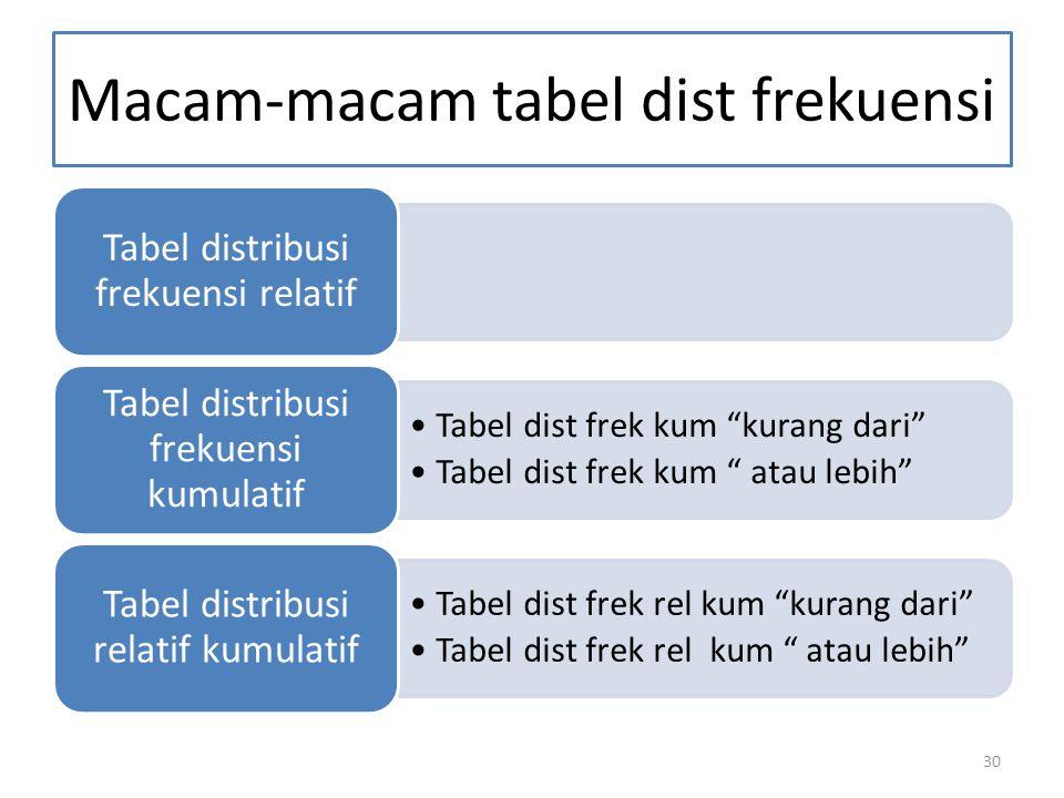 Macam-macam tabel dist frekuensi