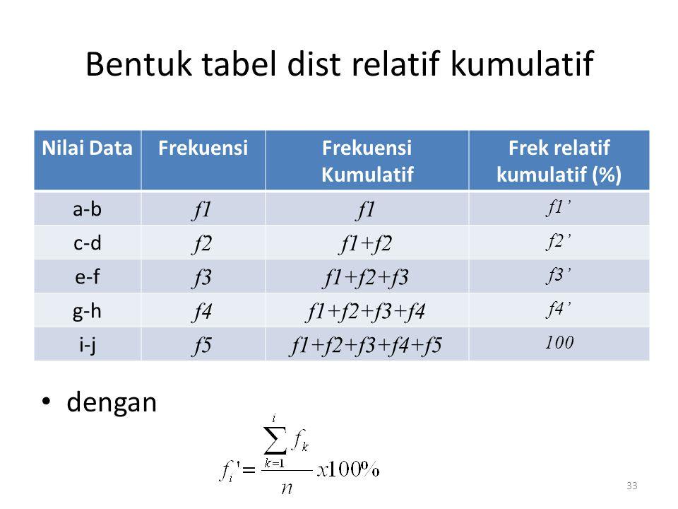 Bentuk tabel dist relatif kumulatif