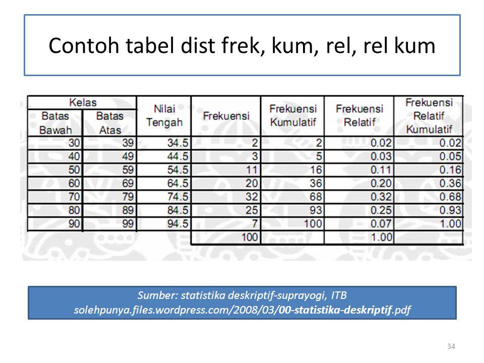 Contoh tabel dist frek, kum, rel, rel kum