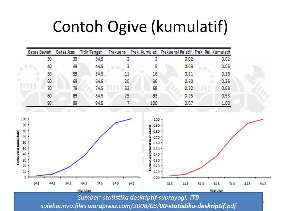 Contoh Ogive (kumulatif)