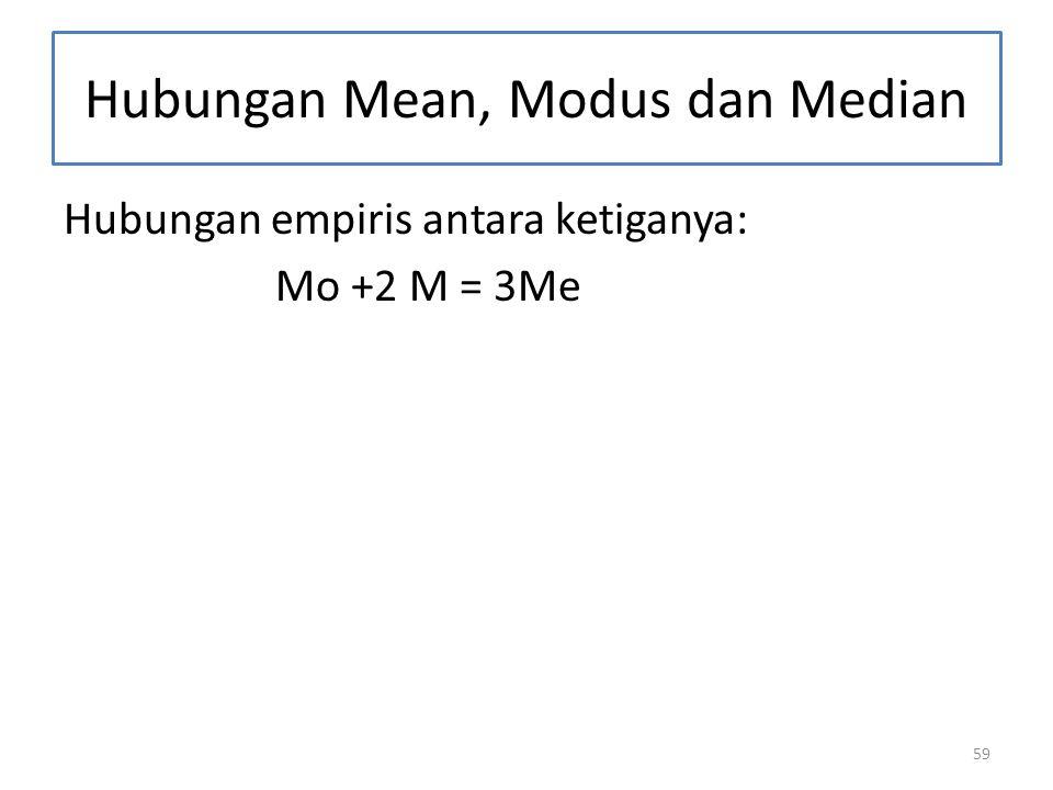Hubungan Mean, Modus dan Median