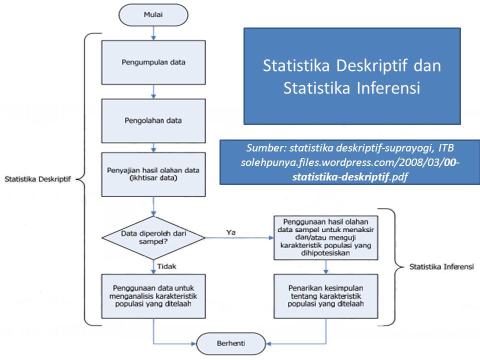 Statistika Deskriptif dan Statistika Inferensi