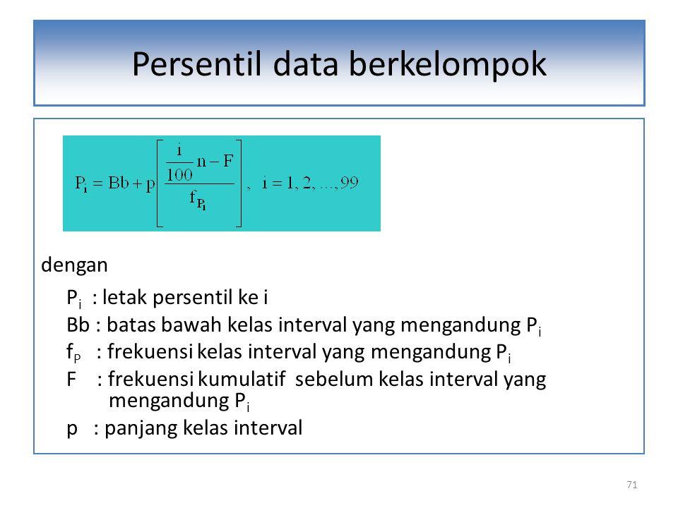Persentil data berkelompok