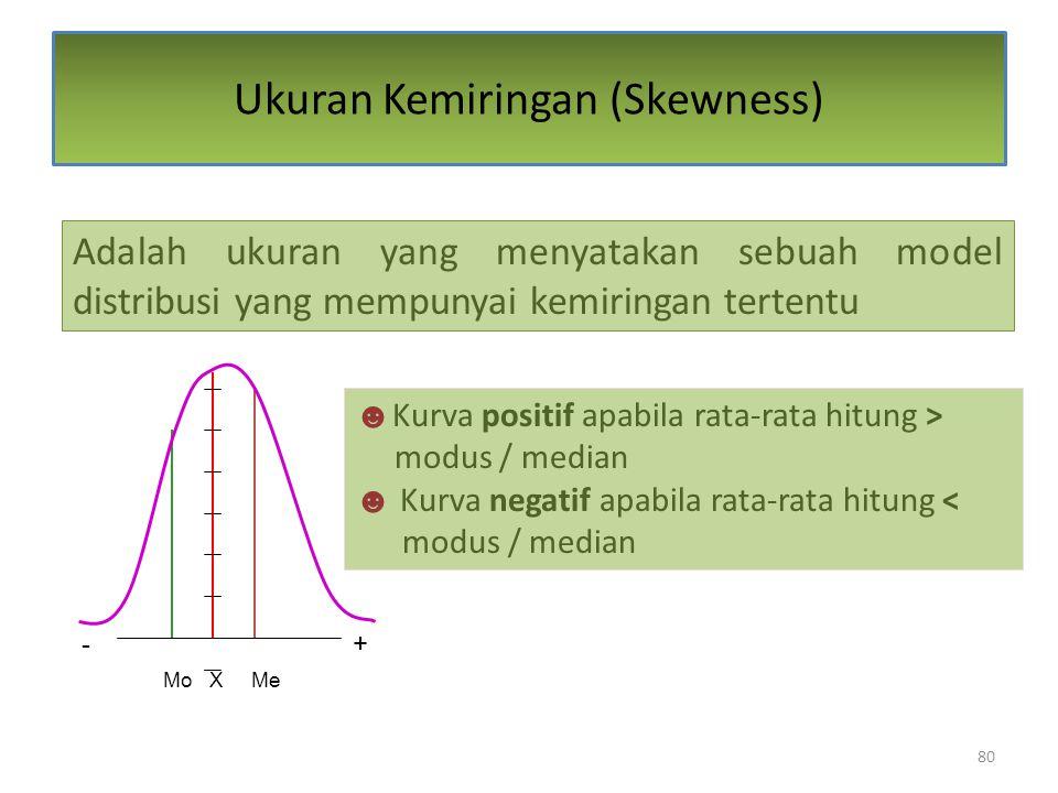 Ukuran Kemiringan (Skewness)