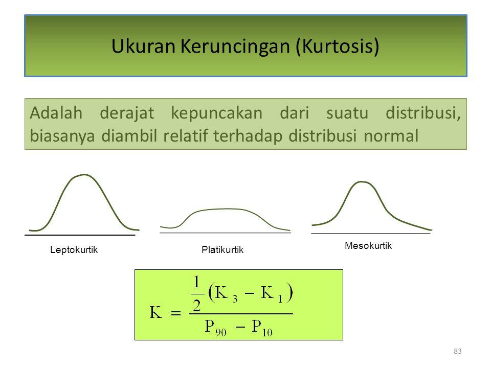 Ukuran Keruncingan (Kurtosis)