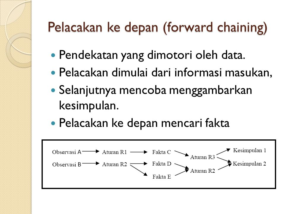 Pelacakan ke depan (forward chaining)