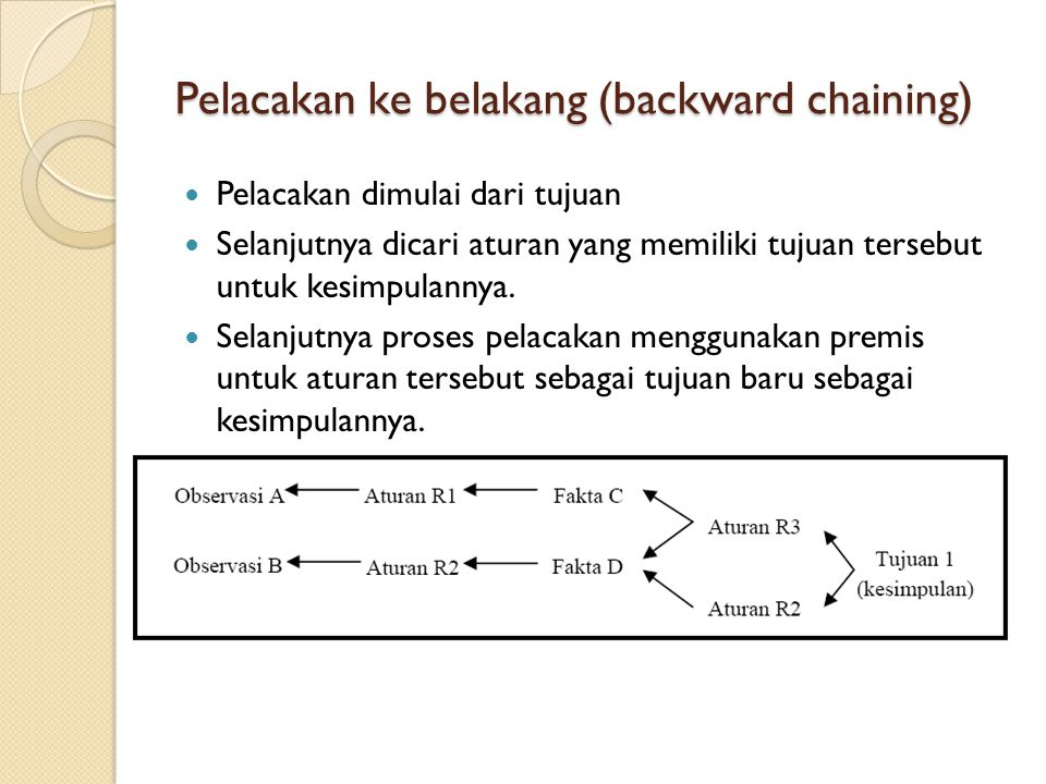Pelacakan ke belakang (backward chaining)