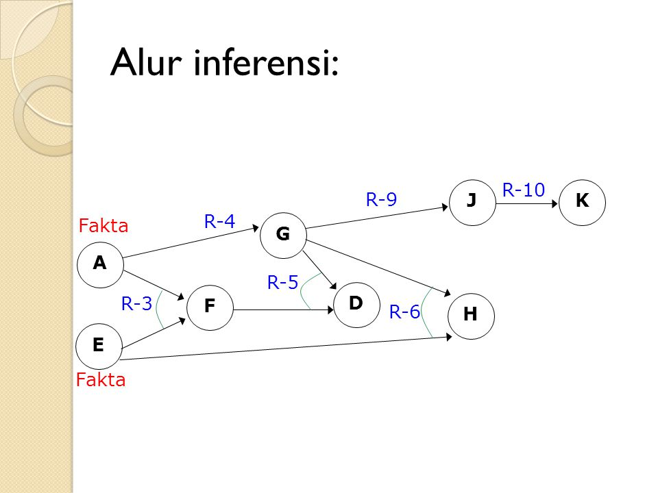 Alur inferensi: A E Fakta R-3 F G R-4 D R-5 H R-6 J K R-9 R-10