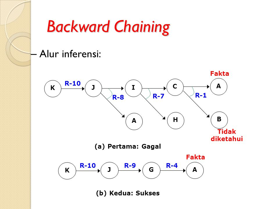 Backward Chaining Alur inferensi: J I A C H B K R-10 R-8 R-7 R-1 Fakta
