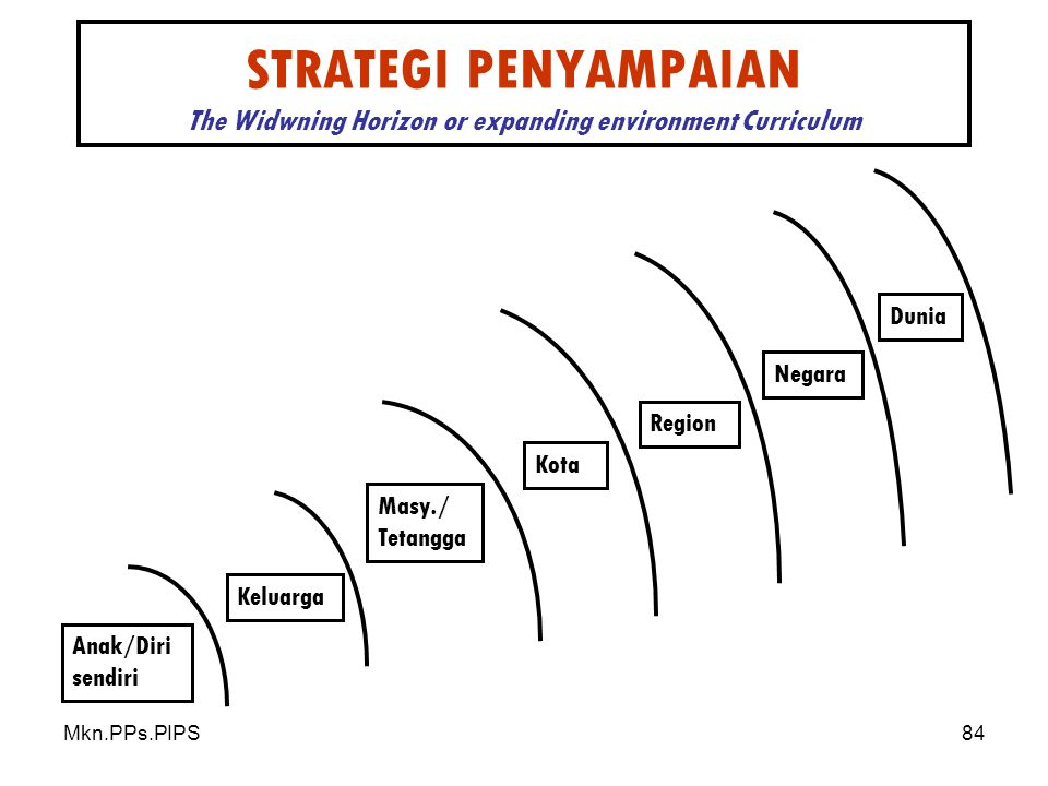 STRATEGI PENYAMPAIAN The Widwning Horizon or expanding environment Curriculum