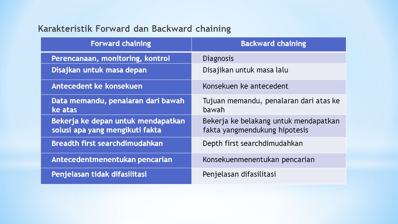 Karakteristik Forward dan Backward chaining