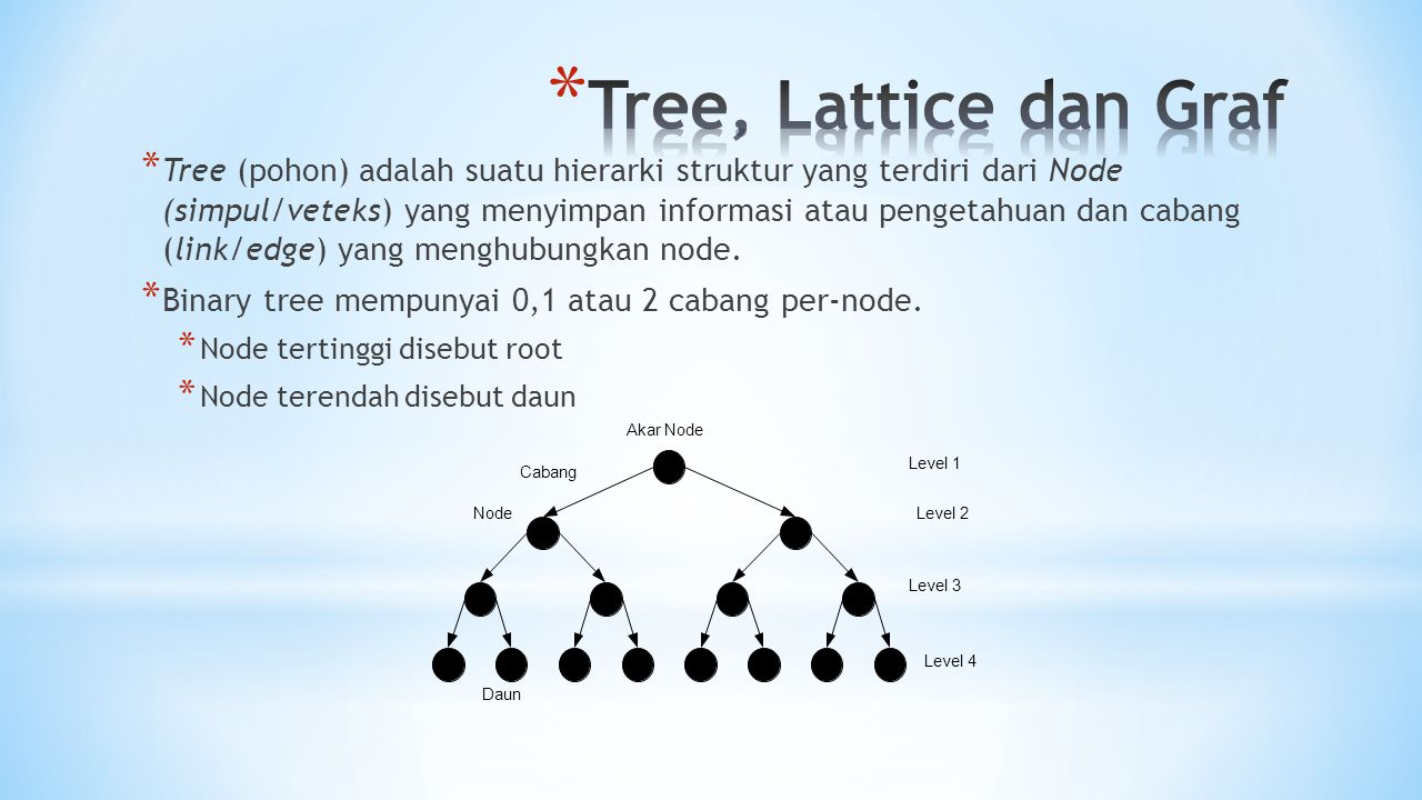 Tree, Lattice dan Graf
