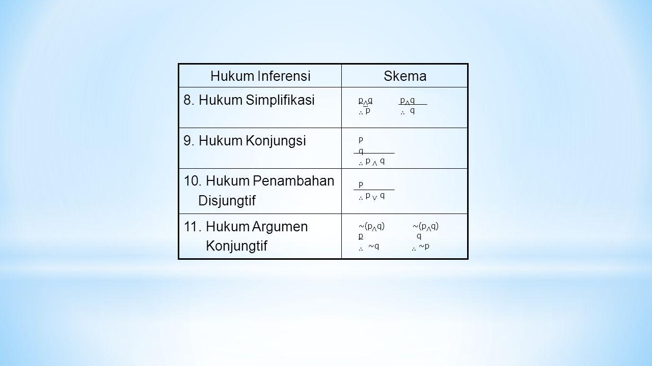 Skema Hukum Inferensi . Hukum Simplifikasi 8 9 . Hukum Konjungsi