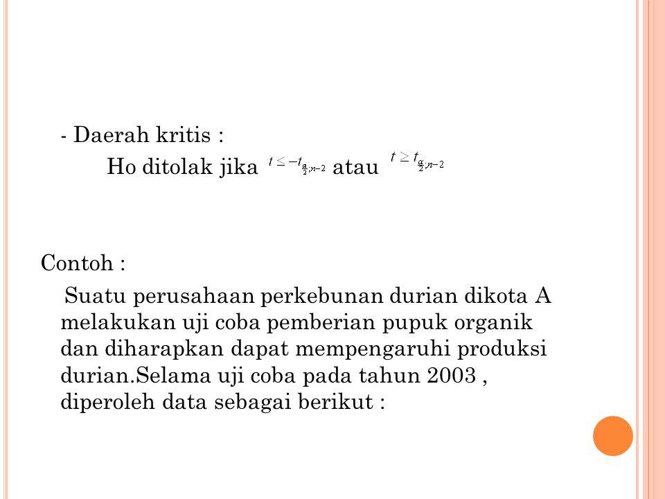 - Daerah kritis : Ho ditolak jika atau Contoh : Suatu perusahaan perkebunan durian dikota A melakukan uji coba pemberian pupuk organik dan diharapkan dapat mempengaruhi produksi durian.Selama uji coba pada tahun 2003 , diperoleh data sebagai berikut :