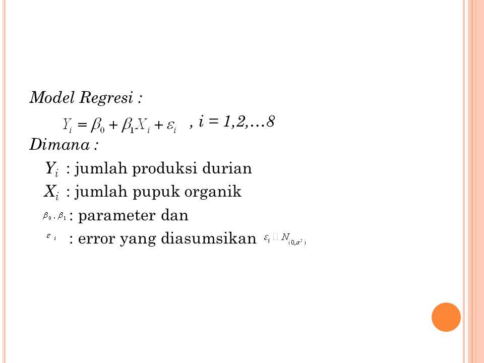 Model Regresi : , i = 1,2,…8 Dimana : Yi : jumlah produksi durian Xi : jumlah pupuk organik : parameter dan : error yang diasumsikan