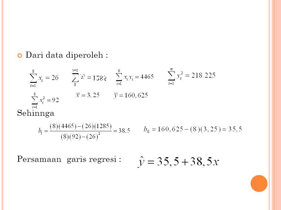 Dari data diperoleh : Sehinnga Persamaan garis regresi :