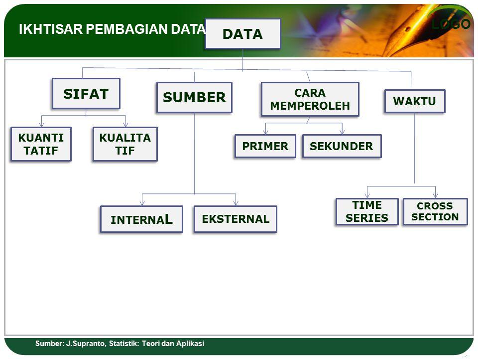 IKHTISAR PEMBAGIAN DATA DATA