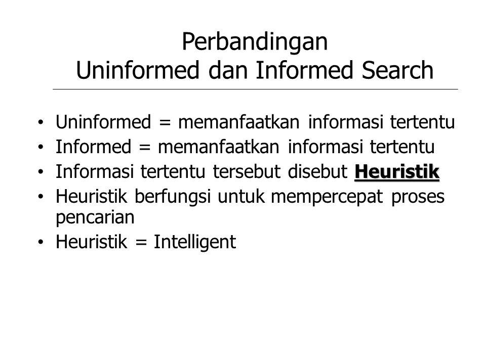 Perbandingan Uninformed dan Informed Search