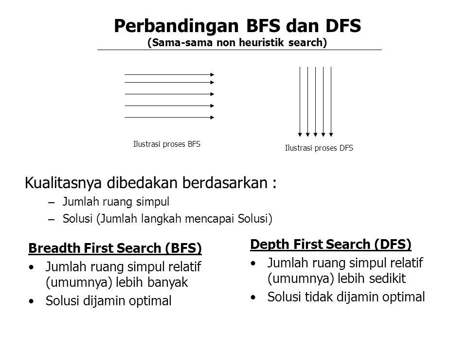 Perbandingan BFS dan DFS (Sama-sama non heuristik search)