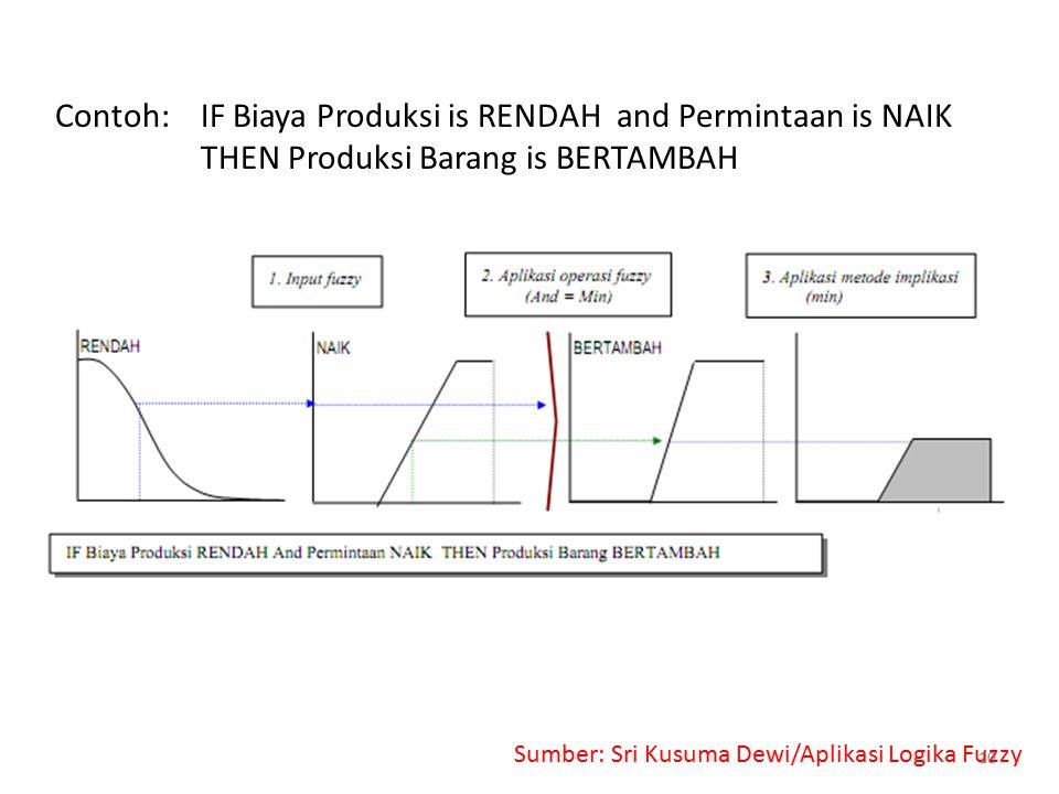 Contoh: IF Biaya Produksi is RENDAH and Permintaan is NAIK