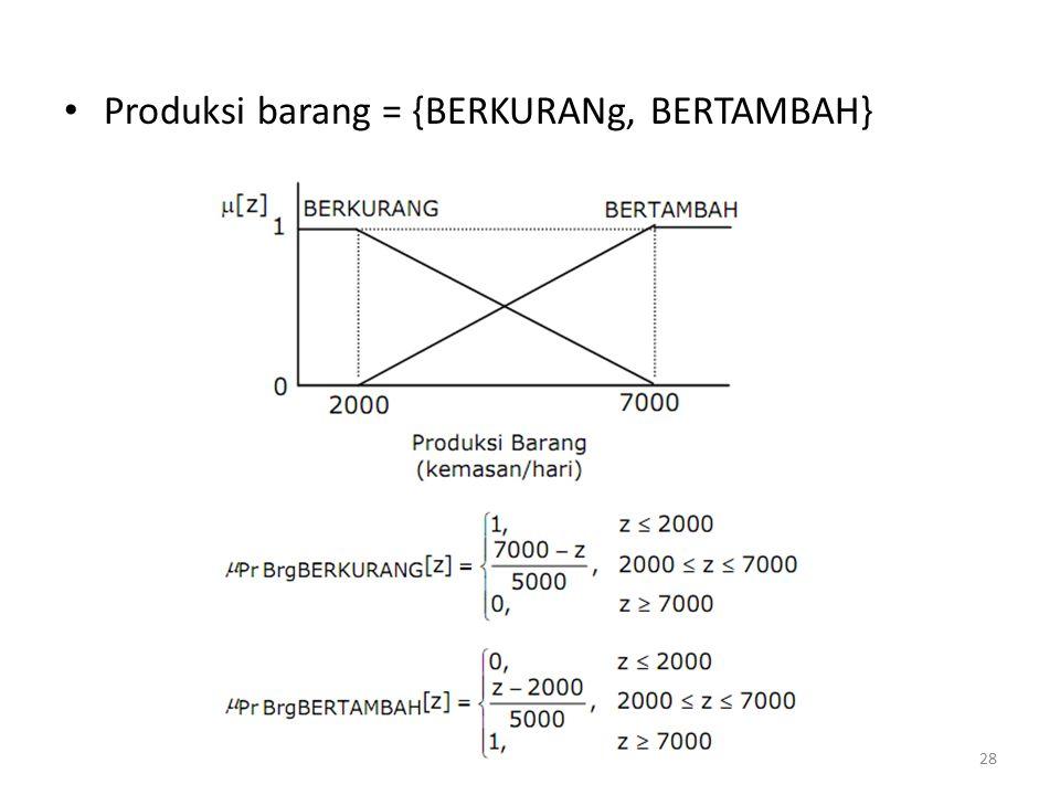 Produksi barang = {BERKURANg, BERTAMBAH}