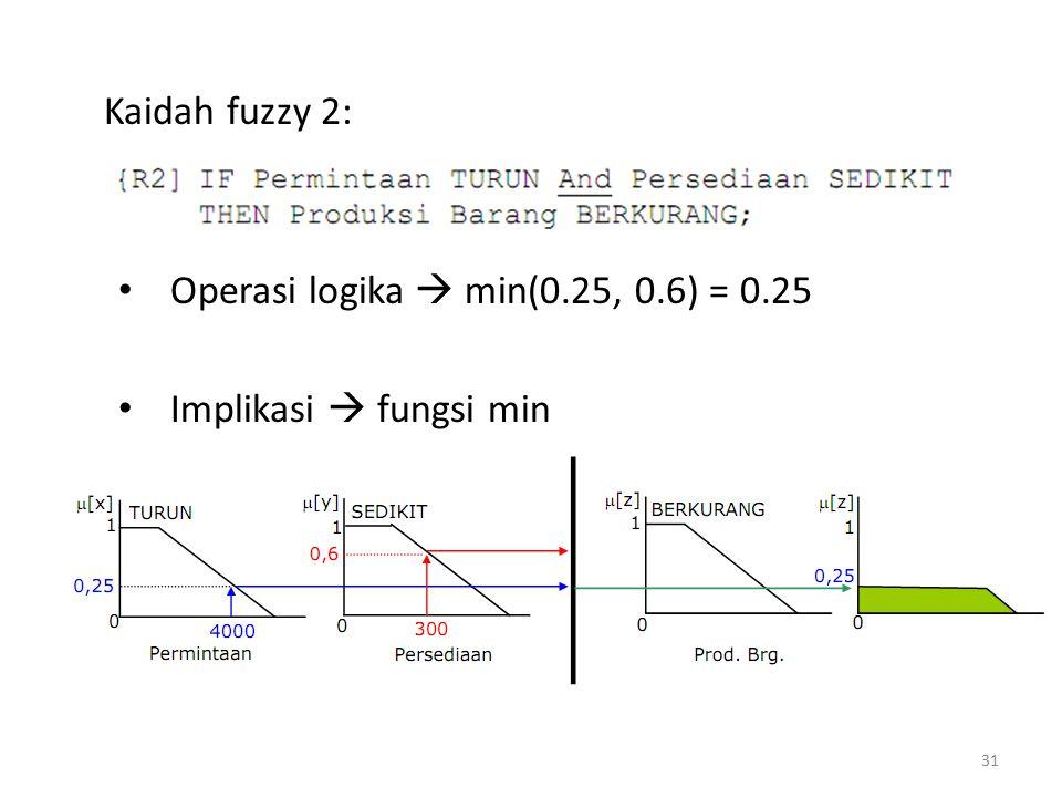Kaidah fuzzy 2: Operasi logika  min(0.25, 0.6) = 0.25 Implikasi  fungsi min