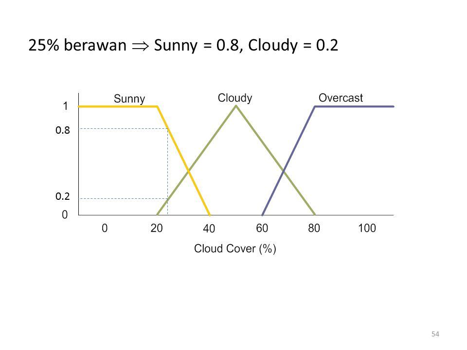 25% berawan  Sunny = 0.8, Cloudy = 0.2