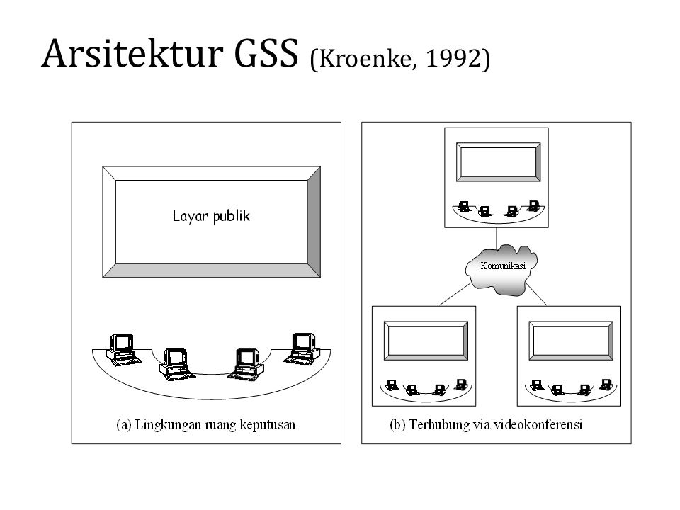 Arsitektur GSS (Kroenke, 1992)