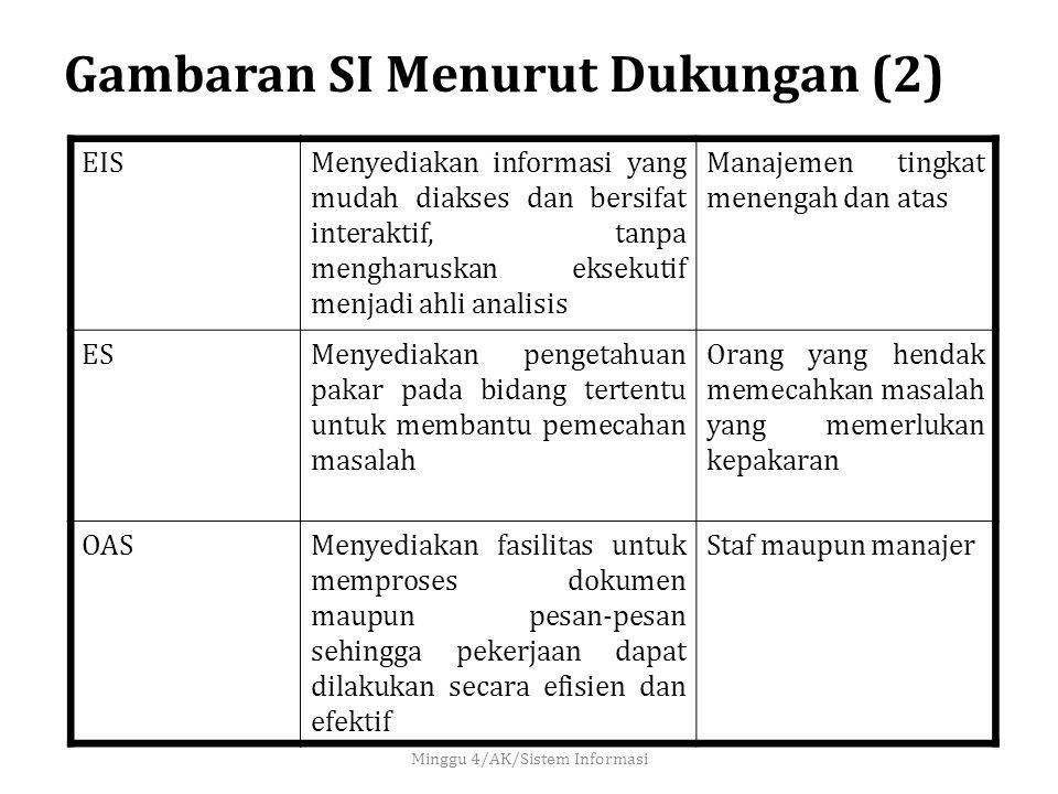 Gambaran SI Menurut Dukungan (2)