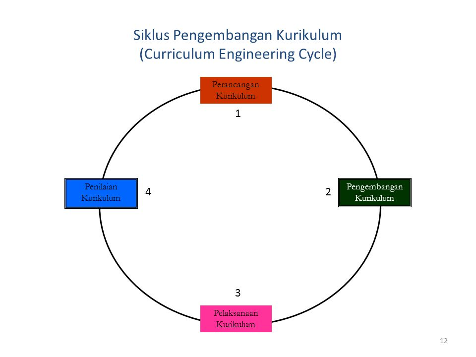 Siklus Pengembangan Kurikulum (Curriculum Engineering Cycle)