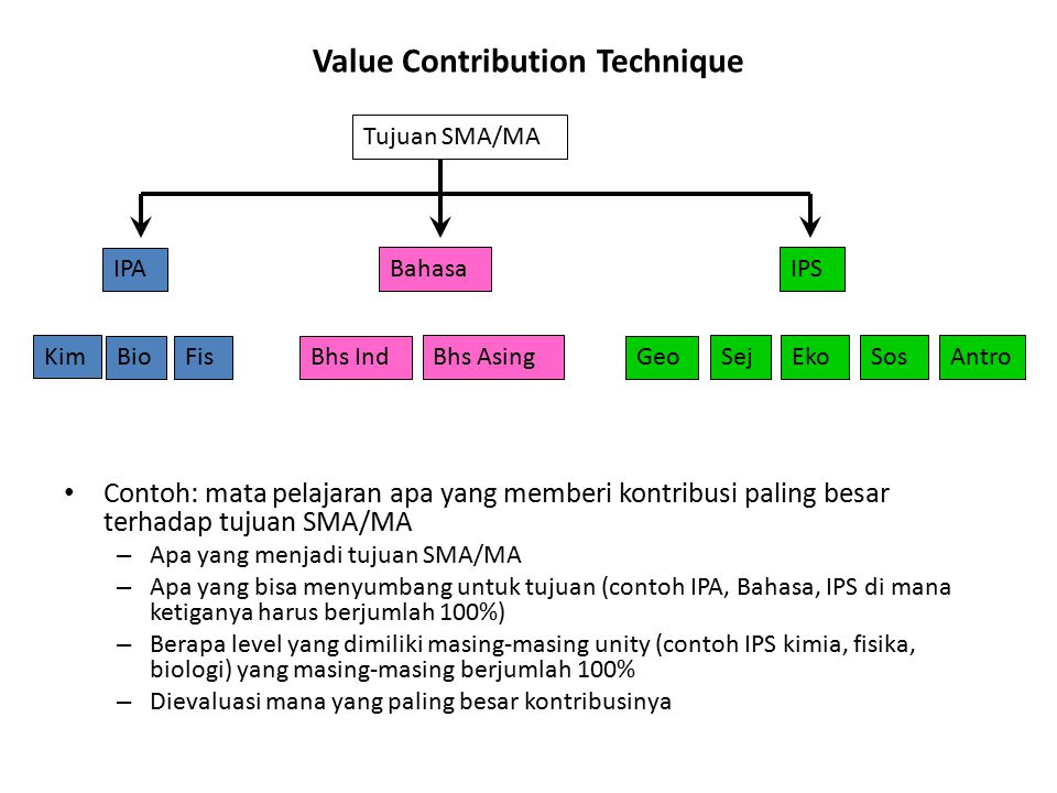 Value Contribution Technique