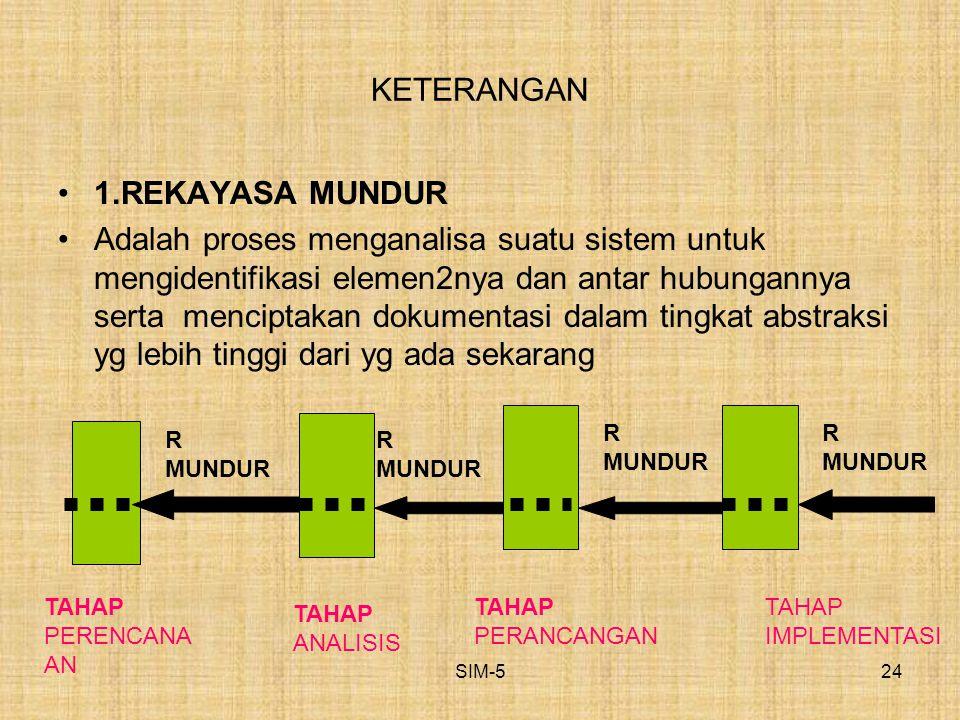 KETERANGAN 1.REKAYASA MUNDUR