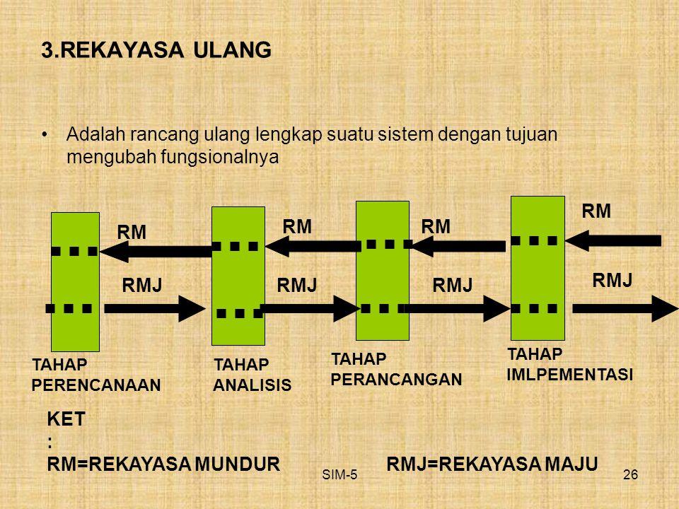 3.REKAYASA ULANG Adalah rancang ulang lengkap suatu sistem dengan tujuan mengubah fungsionalnya. RM.