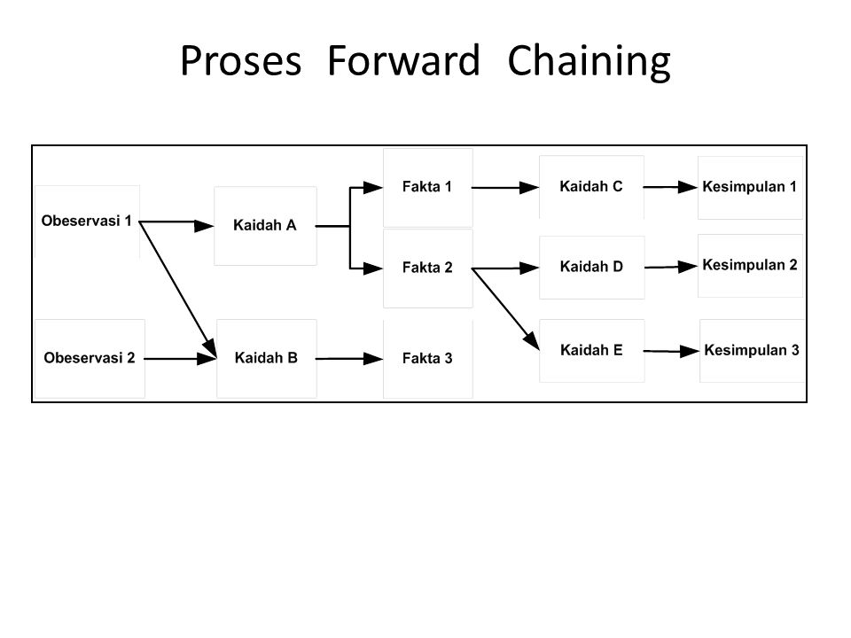Proses Forward Chaining