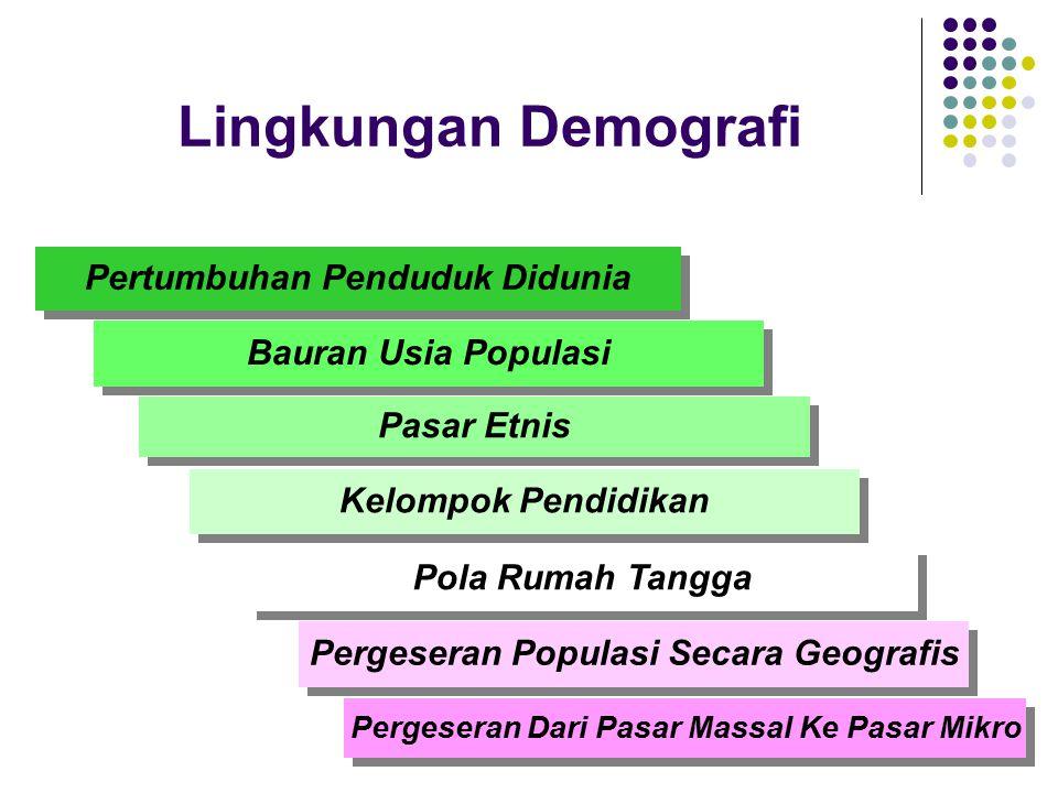 Lingkungan Demografi Pertumbuhan Penduduk Didunia Bauran Usia Populasi