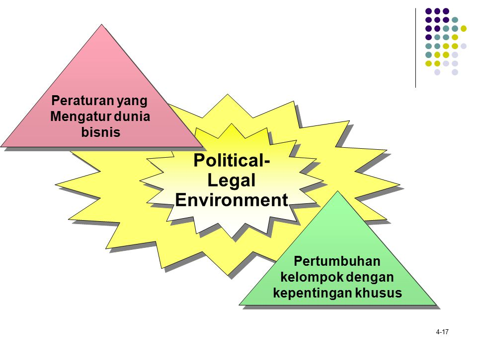 Political- Legal Environment